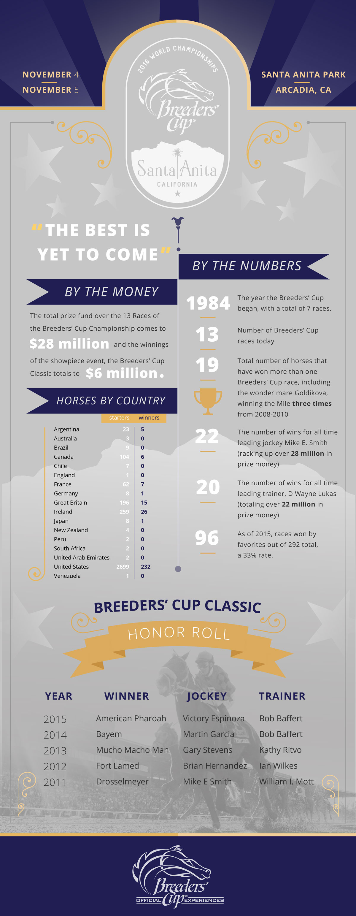 2016-Breeders-Cup-Facts-01_1.png