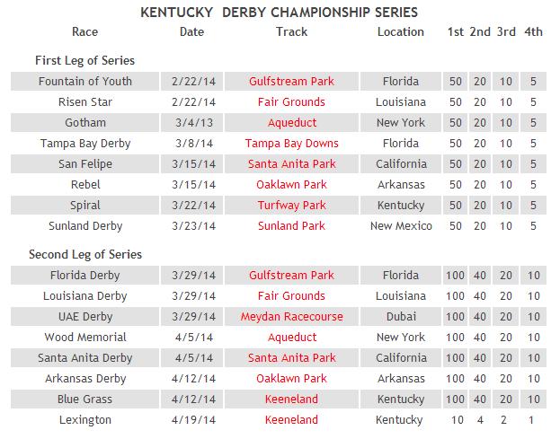 2014 kentucky derby championship series