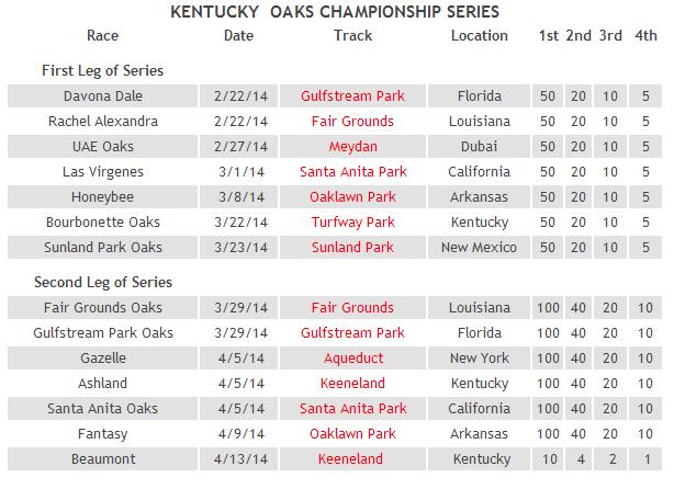 2014 kentucky oaks championship series
