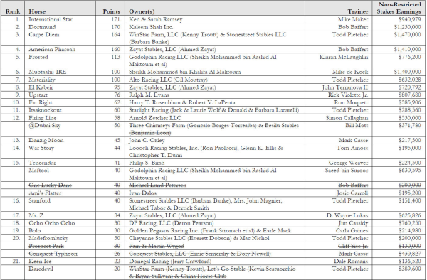 road to the derby points standings 4 20 1 resized 600