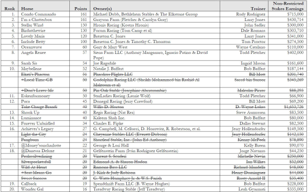 road to the oaks points standings 4 20 1 resized 600